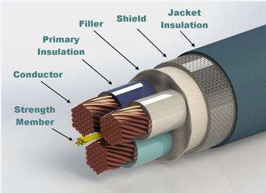 电线电缆产品绿色化是市场循环经济的载体
